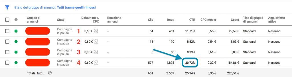Monitorare i risultati di una campagna PPC su Adwords